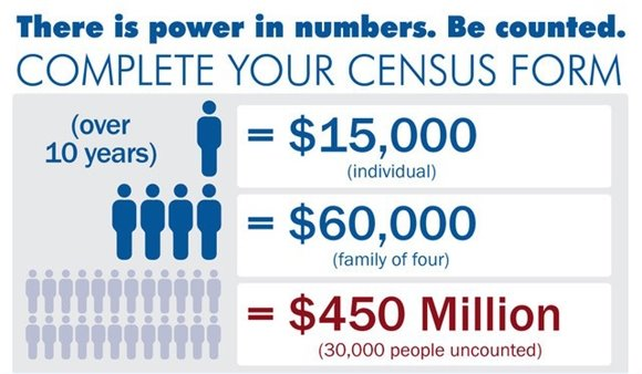 Infographic showing financial impact of census on Greenville