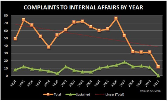 Internal Affairs Stats by Year